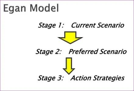 egan-model